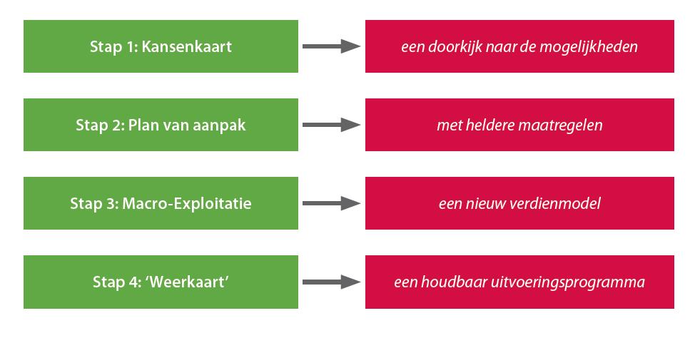stappenplan